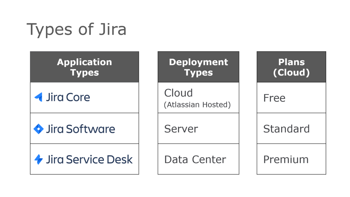Which type of Jira do I have?